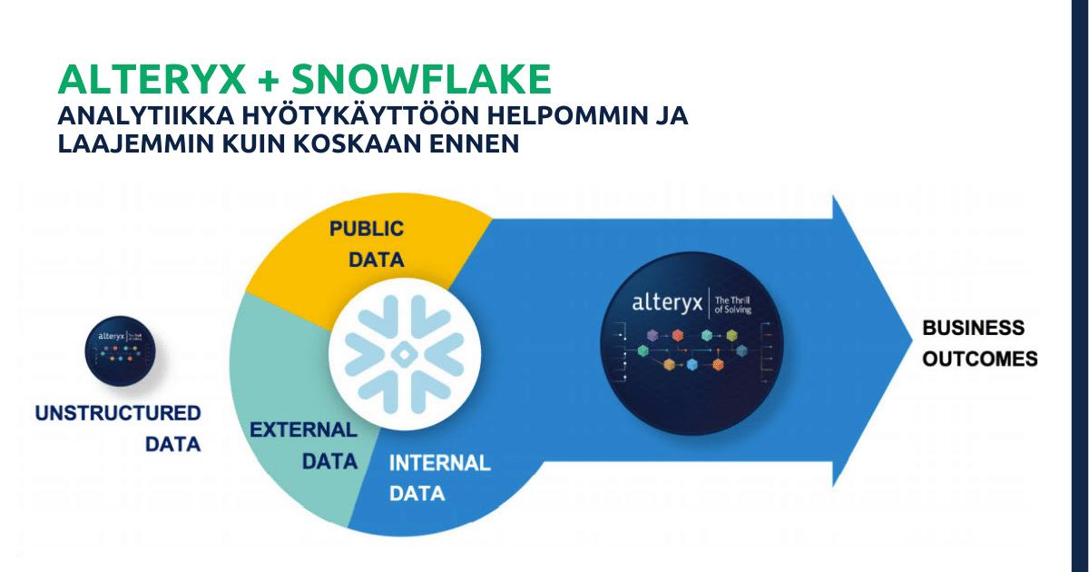 snowflake ja alteryx opas 1200 x 630
